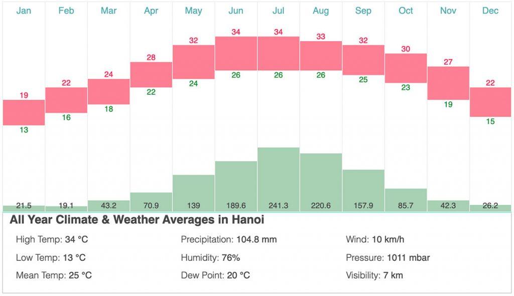 Hanoi Climate 1