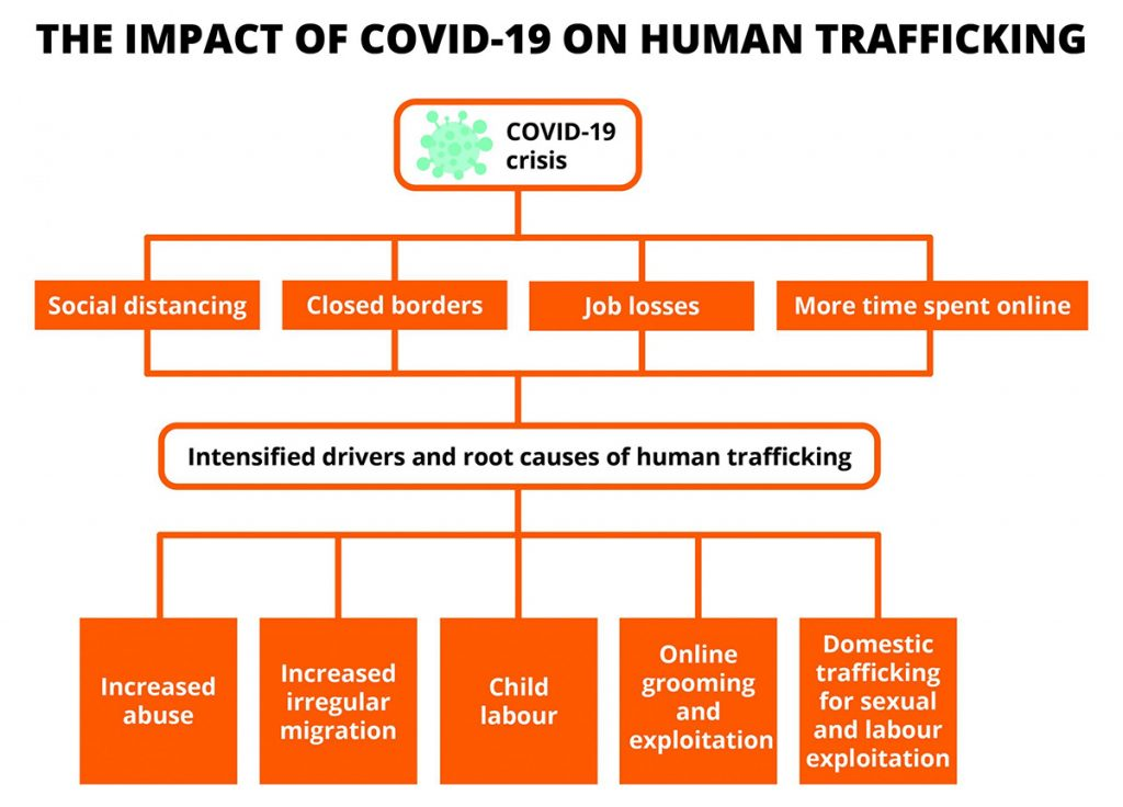 Impact Of Covid 19 On Human Trafficking